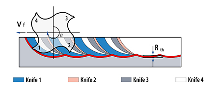 Tips for shank type tools - profiling tools